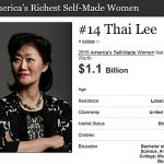 Thai Lee is #14 on the Forbes List of America's Richest Self-Made Women, with a Net Worth of $1.1 Billion
